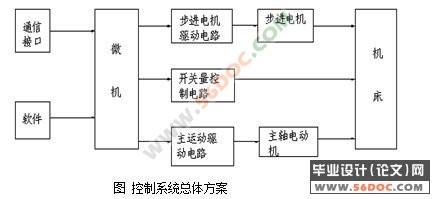 数控卧式加工中心主轴箱及进给机构设计(cad++电路