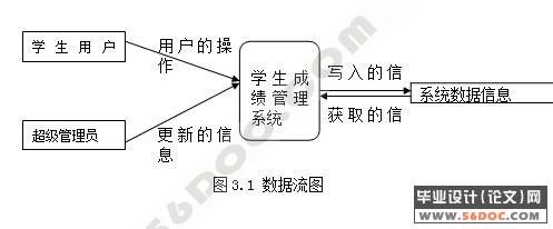 学生课程成绩管理系统的设计与实现(vb access)