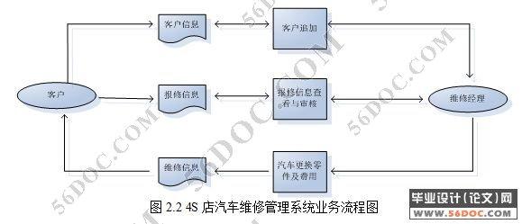 2 4s店汽车维修管理系统业务流程分析 4   2