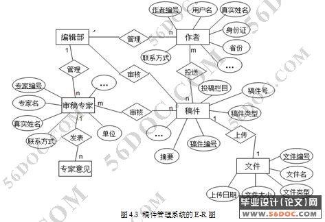 稿件管理系统的设计(jsp spring struts hibernate)(精品)