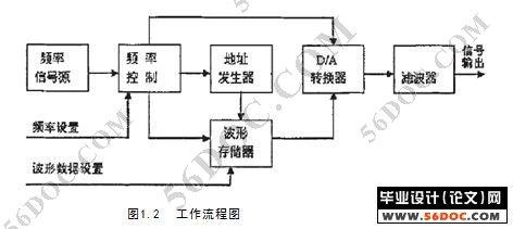 合成(dds)的设计方法,对任意波形发生器进行电路设计