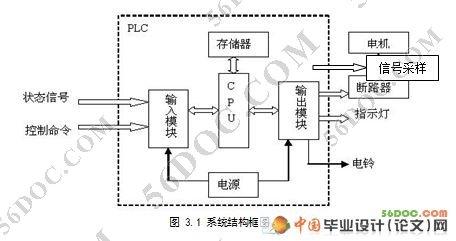 摘要 本文介绍了国内电机故障诊断系统设计方法,以及存在问题,同时介绍了可编程控制器的工作原理,选型依据。设计了一种基于PLC电机故障诊断系统,详细介绍了所选用的西门子S7-200PLC系列,根据设计要求对PLC的输入输出I/O进行了分配,并且编写系统运行的梯形图。在设计中,首先是对这个系统做了整体介绍以及选题的意义,和用PLC诊断系统的优点。其次,对系统中涉及到的相关内容做了初步介绍,包括PLC的选型和相关参数,编程软件介绍以及在硬件电路中的相关元器件。具体选择电机的工作情况并对其常见的故障进行分析,分别