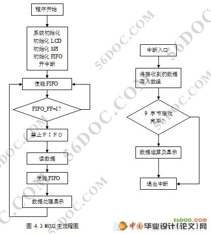 6位数字钟电路系统框图