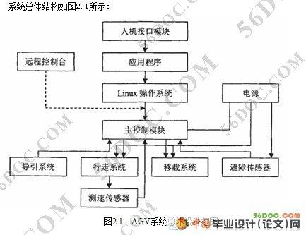 转运小车控制系统硬件设计论文(agv)