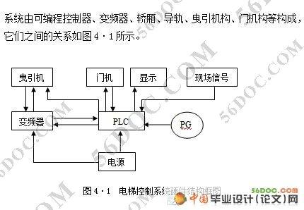 (vvvf)技术, vvvf电梯使用plc进行控制