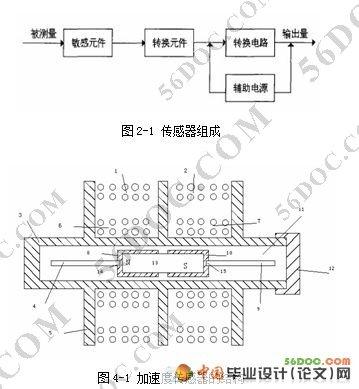 4节 加速度传感器的力学模型 9   第2.