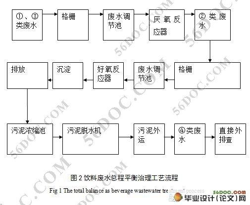 摘 要:本设计根据碳酸饮料市场分析,进行了工厂选址,产品方案