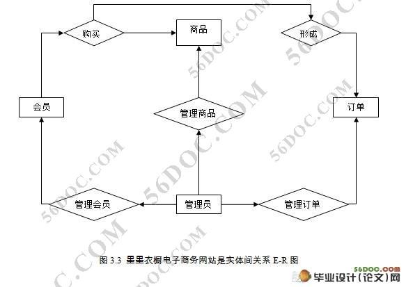衣橱服装电子商务(购物)网站设计(sql2005)(附答辩记录)