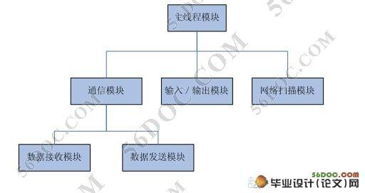 体系结构设计