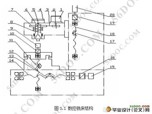数控铣床伺服系统设计(含电路