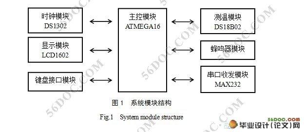 pcb,原理图) 由单片机构成的锁相环实验平台硬件设计 由单片机构成的