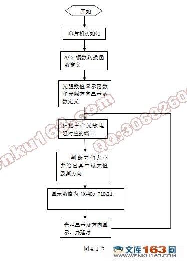 元件清单,电路图)(毕业论文说明书22000字)