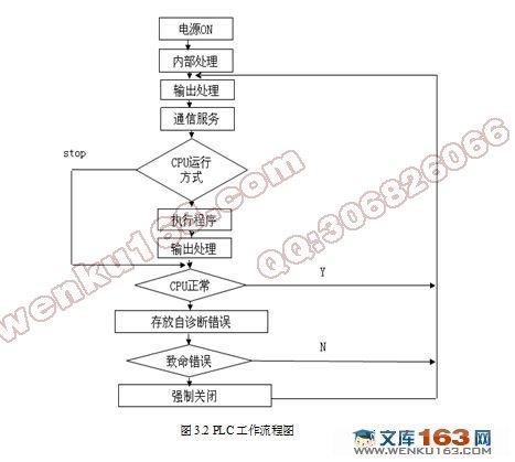 定量给料机控制系统设计(附电气电路