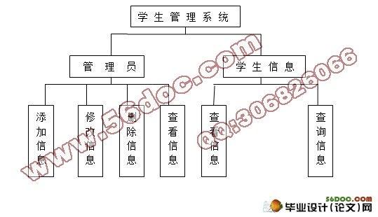 学生信息管理系统的设计(sql2000)
