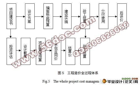 工程项目实施步骤