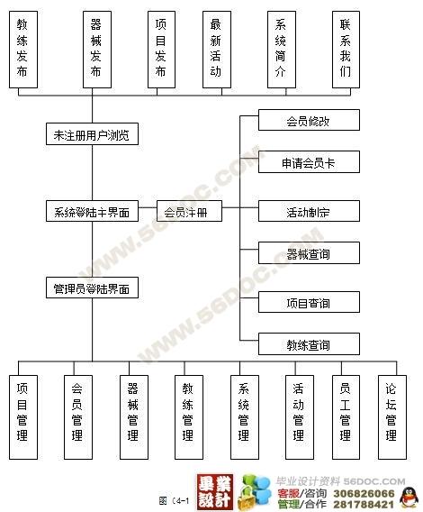 健身房组织结构图