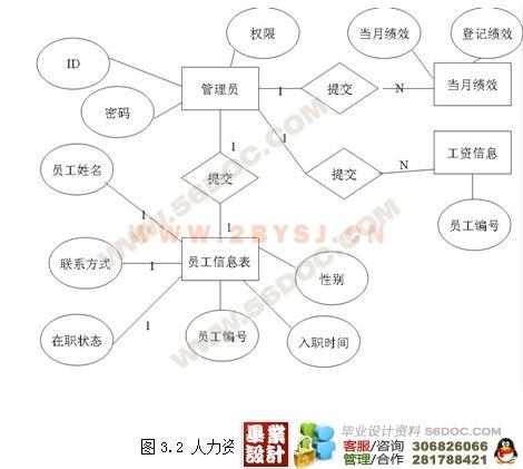 电脑公司人力资源的薪酬管理系统设计(jsp mysql)(新品)
