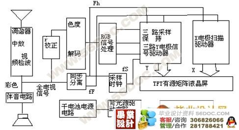 基于matlab的tft-lcd解码电路的仿真设计