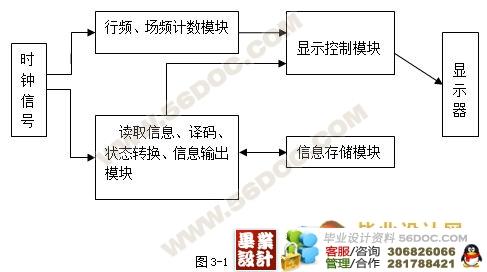 基于cpld-fpga的vga图像显示控制器研究(论文)