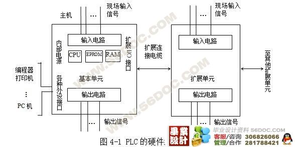摘 要 本次毕业设计主要是对可编程控制器(PLC)在电梯电气控制系统中的应用,通过对系统硬件设计方法和程序设计思路的介绍,给出了5层电梯逻辑控制部分的方法。 〖资料来源:毕业设计(论文)网 WWW.wenku163.COM〗 此设计介绍了电梯的概况、三菱FX2N 系列可编程序控制器和它的工作方式及编程语言等,主要涉及5层电梯的PLC控制系统的总体设计方案、组成及模块化程序设计。 〖来源:毕业设计(论文)网 WWW.