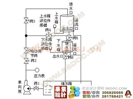 基于plc的液位控制系统设计(西门子s7-300)
