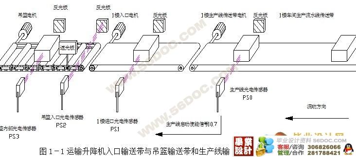 摘要:本设计基于应用西门子S7-200 PLC和西门子MM420变频器组成的升降机控制和驱动系统,可以完成对升降机自动运行的智能化控制和管理,可以根据生产线的实际生产需要和具体工艺要求自动调整升降方向和速度快慢。也可以在变频器发生故障时自动将发生故障的电机切换到工频状态应急工作。 论文分析了运输升降机机械系统,自动控制系统的组成和工作原理,并根据设计的主次方面,详细阐述了运输升降机的各个关节的高端控制的实现方法。(毕业设计网 ) 本设计的整个系统自动化程度高,应用范围广,可以在多个行业与国内外各型生产线配
