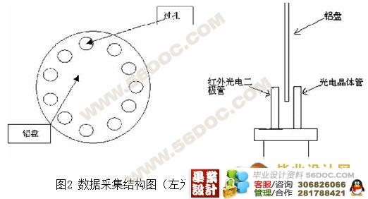 单片机利用定时器t0的控制功能测出输入信号的周期