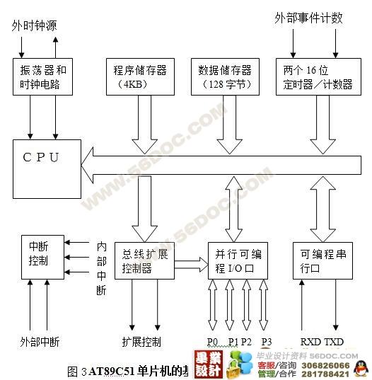 (1)两个按键用于手动控制。控制电路的开始运行和停止运行 (2)两个指示灯,分别指示电梯的升降情况。 (3)一只数码管,用于显示电梯当前所在的楼层。 4)控制方案 (1)简单控制方案 工作原理:控制台按下START键后,通过AT89C51单片机的控制使得电梯运行,该系统中电梯运行时不受各楼层的控制和影响往复运动,只有在控制台按下STOP键后,电梯降到一楼停止,等待控制台再次启动。该系统使用数码管显示当前楼层。 (2)进一步控制方案 工作原理:工作台启动电梯,单片机检测各楼层信号请求控制电梯运动,电梯
